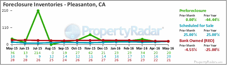 Graph of Foreclosure Inventories in Pleasanton, CA