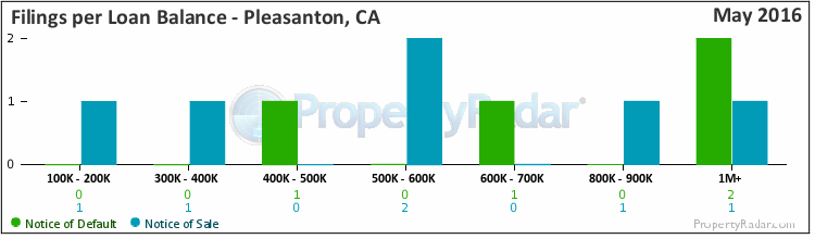 Graph of Filings per Loan Balance in Pleasanton, CA