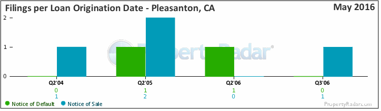 Graph of Filings By Loan Origination Date in Pleasanton, CA