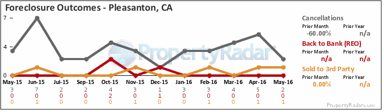 Graph of Foreclosure Outcomes in Pleasanton, CA