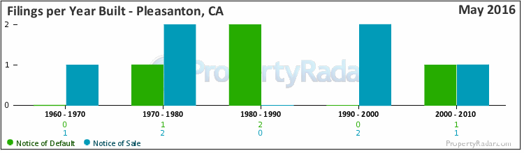 Graph of Filings per Year Built in Pleasanton, CA