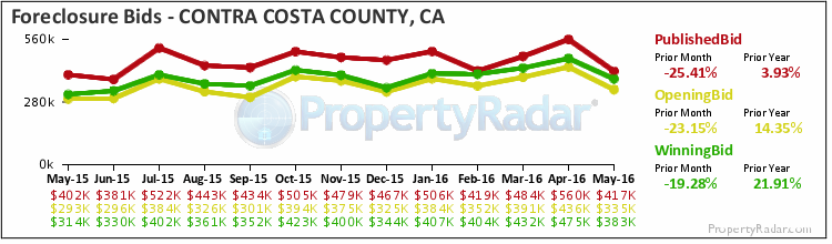 Graph of Foreclosure Bids in Contra Costa County
