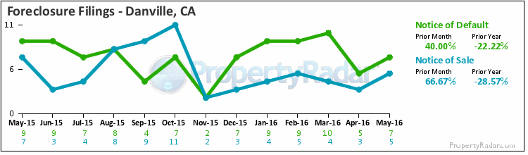 Danville CA Foreclosure Trends | December 2012