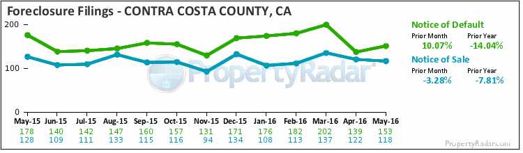 Graph of Foreclosure Filings in Contra Costa County