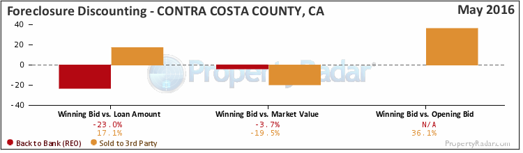 Graph of Foreclosure Discounting in Contra Costa County