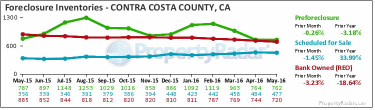 Graph of Foreclosure Inventories in Contra Costa County