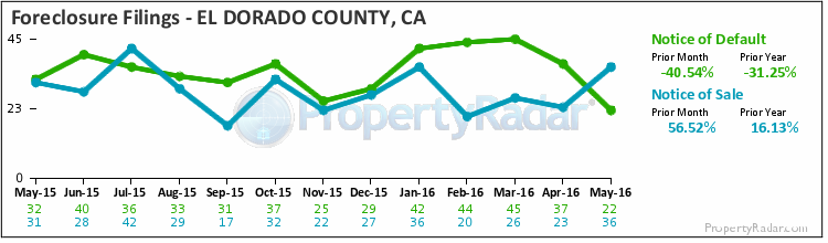 Graph of Foreclosure Filings in El Dorado County