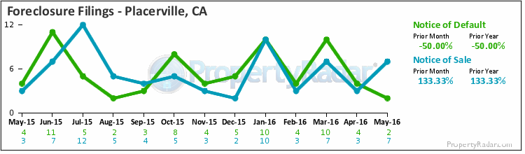 Graph of Foreclosure Filings in Placerville,CA