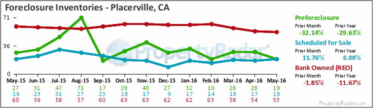 Graph of Foreclosure Inventories in Placerville,CA