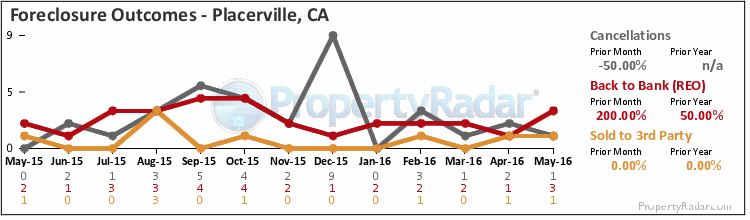 Graph of Foreclosure Outcomes in Placerville,CA