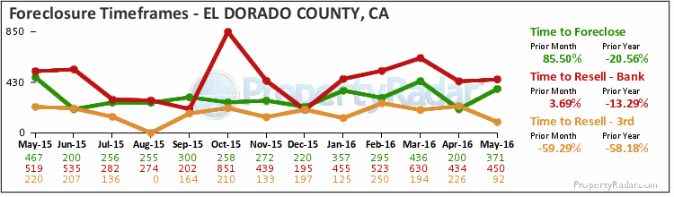 Graph of Time to Foreclose in El Dorado County
