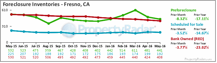 graph of foreclosure inventories in fresno,ca