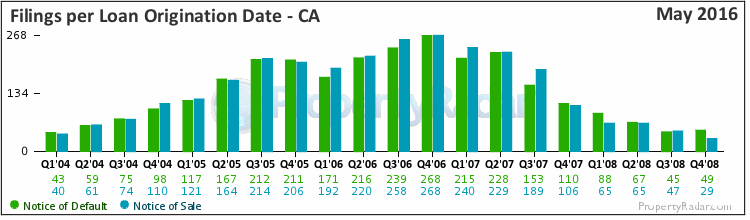 Graph of Filings By Loan Origination Date in CA