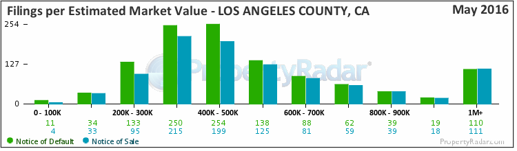 Graph of Foreclosure Filings in Los Angeles County