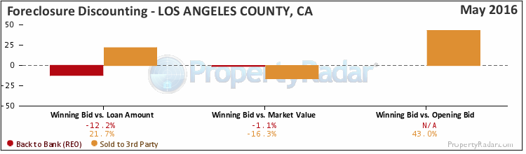 Graph of Foreclosure Discounting in Los Angeles County