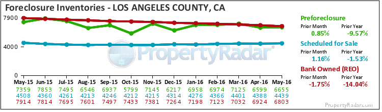 Graph of Foreclosure Inventories in Los Angeles County
