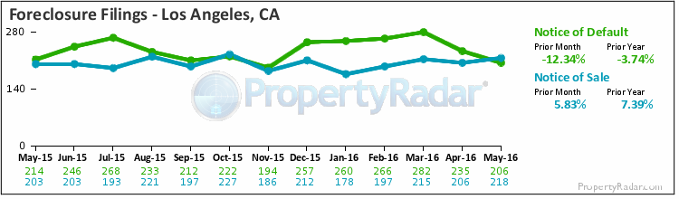 Graph of Foreclosure Filings in Los Angeles,CA