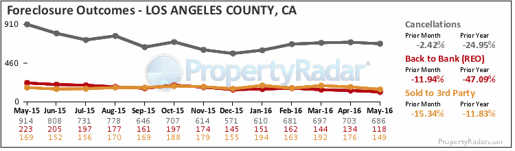 Graph of Foreclosure Outcomes in Los Angeles County