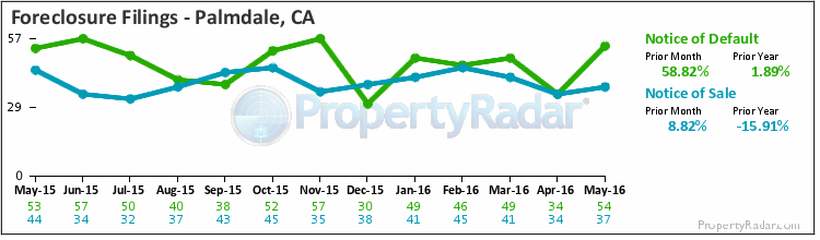 Graph of Foreclosure Filings in Palmdale,CA
