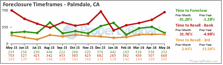 Graph of Time to Foreclose in Palmdale,CA