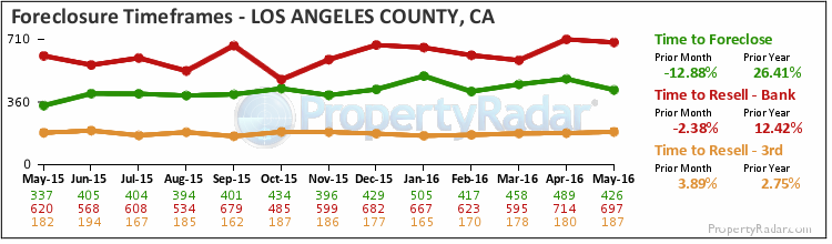 Graph of Time to Foreclose in Los Angeles County