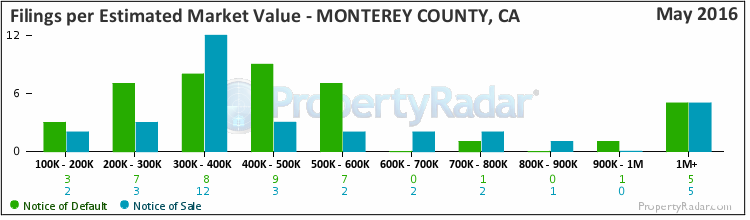Graph of By Est. Market Value in Monterey County