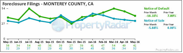 Graph of Foreclosure Filings in Monterey County