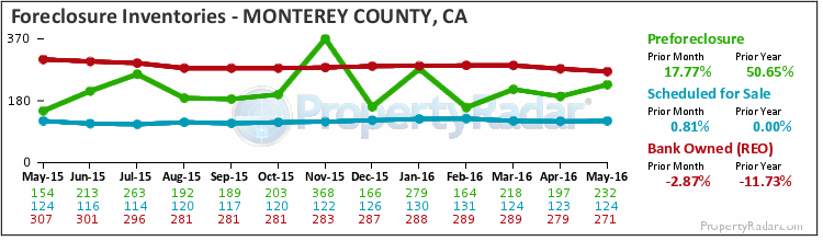 Graph of Foreclosure Inventories in Monterey County