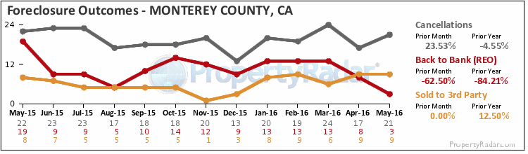 Graph of Foreclosure Outcomes in Monterey County