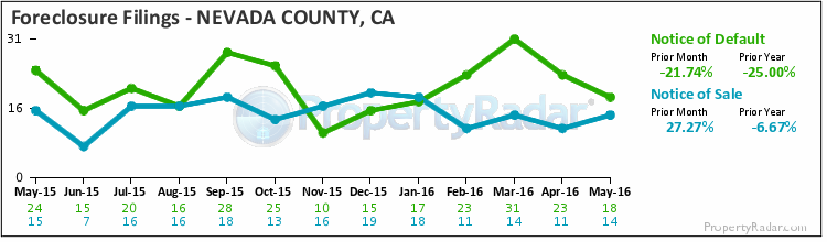 Graph of Foreclosure Filings in Nevada County
