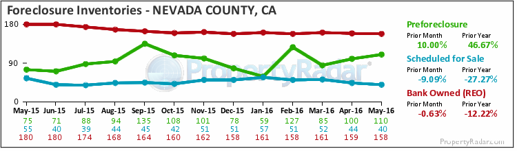 Graph of Foreclosure Inventories in Nevada County