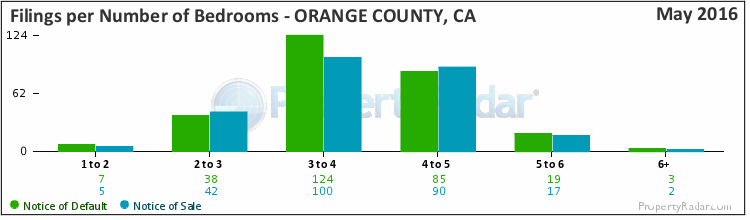 Graph of Filings By Number of Bedrooms in Orange County