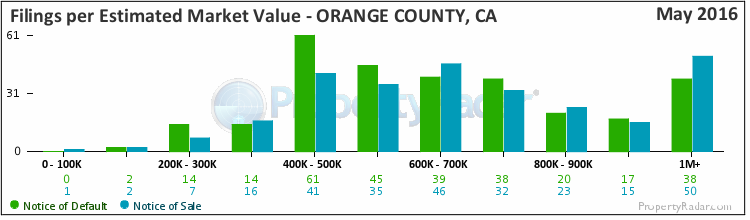 Graph of By Est. Market Value in Orange County
