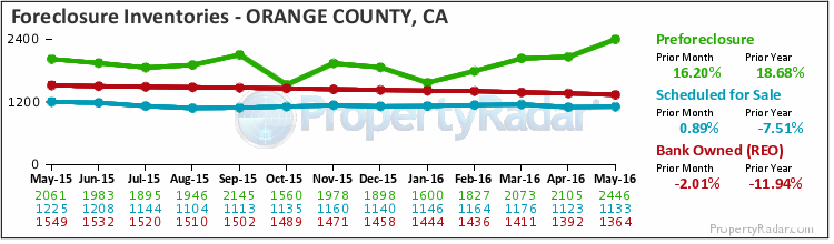Graph of Foreclosure Inventories in Orange County