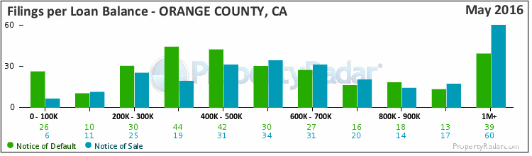 Graph of Filings per Loan Balance in Orange County