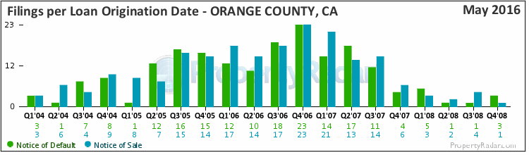 Graph of Filings By Loan Origination Date in Orange County