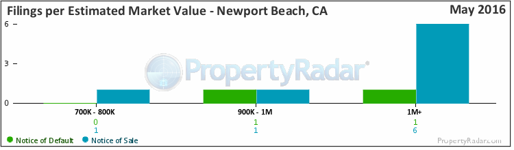 Graph of By Est. Market Value in Newport Beach,CA