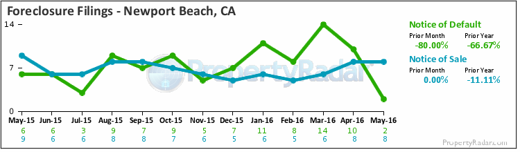Graph of Foreclosure Filings in Newport Beach,CA