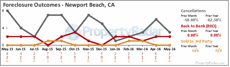 Graph of Foreclosure Outcomes in Newport Beach,CA