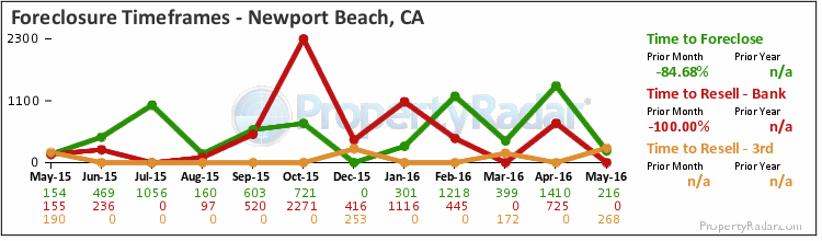 Graph of Time to Foreclose in Newport Beach,CA