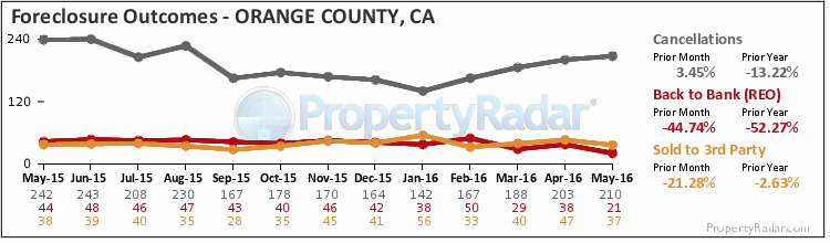 Graph of Foreclosure Filings in Orange County