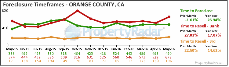 Graph of Time to Foreclose in Orange County