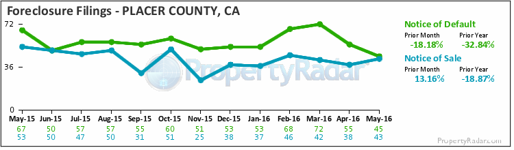 Graph of Foreclosure Filings in Placer County