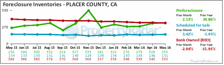 Graph of Foreclosure Inventories in Placer County