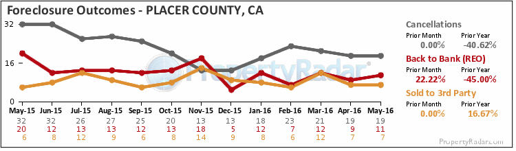 Graph of Foreclosure Outcomes in Placer County