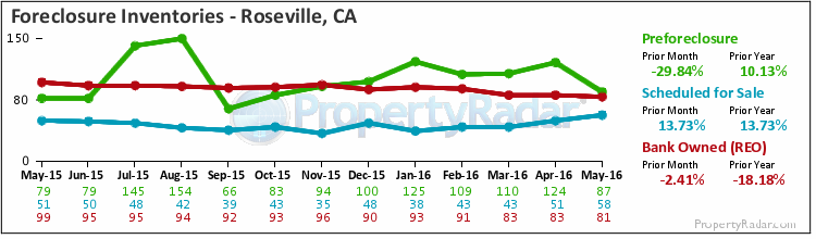 Graph of Foreclosure Inventories in Roseville,CA