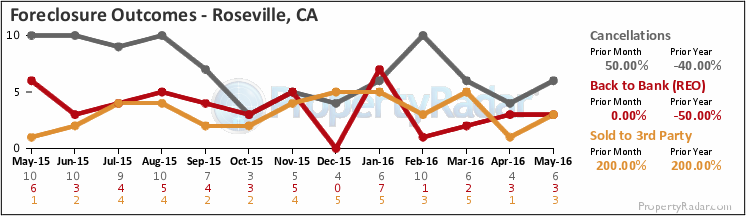 Graph of Foreclosure Outcomes in Roseville, CA