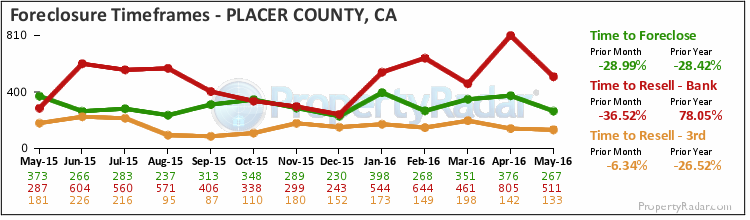 Graph of Time to Foreclose in Placer County