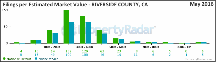 Graph of Foreclosure Filings in Riverside County