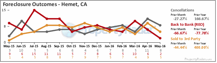 Graph of Foreclosure Outcomes in Hemet,CA